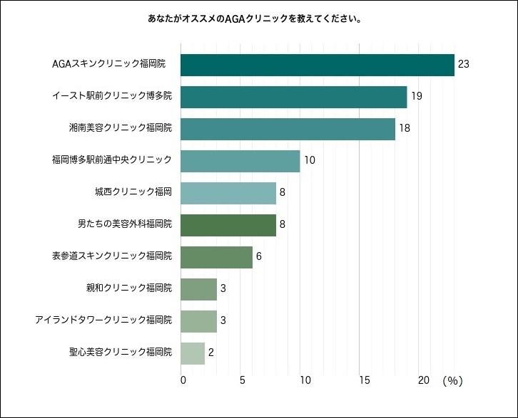 福岡のおすすめAGAクリニックアンケート結果
