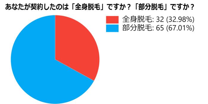 アンケートの集計結果2